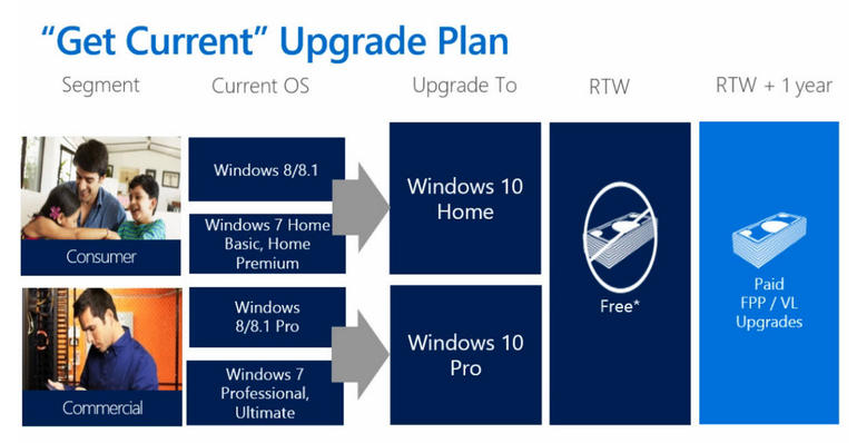 Windows 10 Upgrade Path